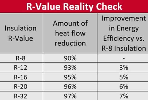 r-value insulation chart